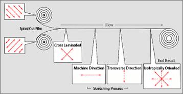Barrier Bac Process - 3